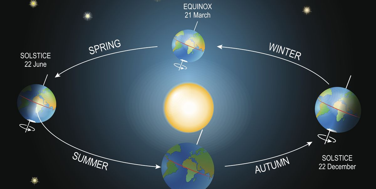 What Exactly Is the Spring Equinox? - Country Living