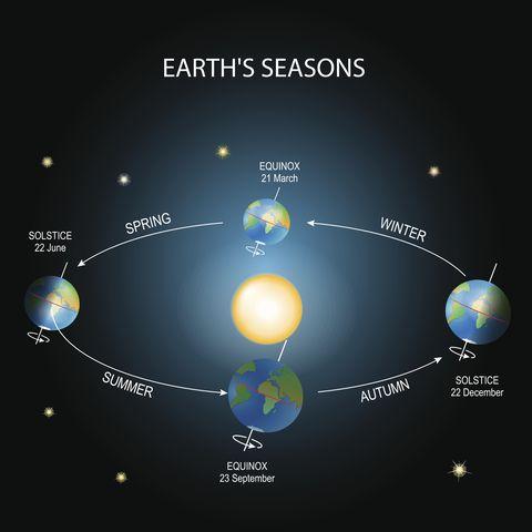 Earth's season.