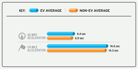 on average, evs get to 60 mph in 64 seconds non evs get to 60 mph in 60 seconds on average evs hit the quarter mile in 146 seconds non evs get there in an average of 143 seconds
