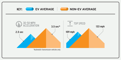 average ev acceleration from 30 mph to 50 mph is 25 seconds for non evs it is 35 seconds average top speed of non evs is 133 mph for evs it is 109 mph