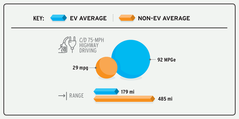 in our 75 mph highway driving test, non evs average 29 mph evs average 92 mpge but evs average only 179 miles of range versus 485 miles for non evs