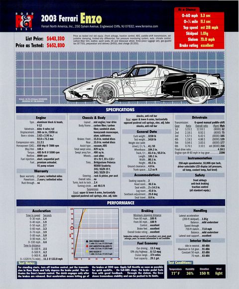 R&T data sheet for road test completed