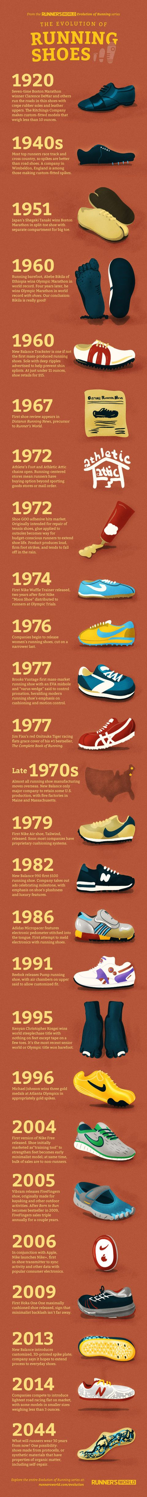 A Brief History of the Running Shoe