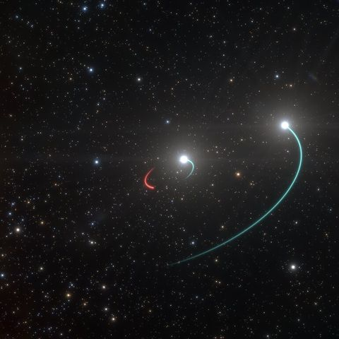 this artist's impression shows the orbits of the objects in the hr 6819 triple system this system is made up of an inner binary with one star orbit in blue and a newly discovered black hole orbit in red, as well as a third object, another star, in a wider orbit also in blue the team originally believed there were only two objects, the two stars, in the system however, as they analysed their observations, they were stunned when they revealed a third, previously undiscovered body in hr 6819 a black hole, the closest ever found to earth the black hole is invisible, but it makes its presence known by its gravitational pull, which forces the luminous inner star into an orbit the objects in this inner pair have roughly the same mass and circular orbits the observations, with the feros spectrograph on the 22 metre telescope at eso's la silla, showed that the inner visible star orbits the black hole every 40 days, while the second star is at a large distance from this inner pair
