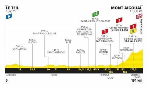 alle etappes van de tour de france 2020