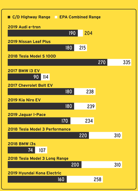 car and driver ev range test results versus epa combined rating