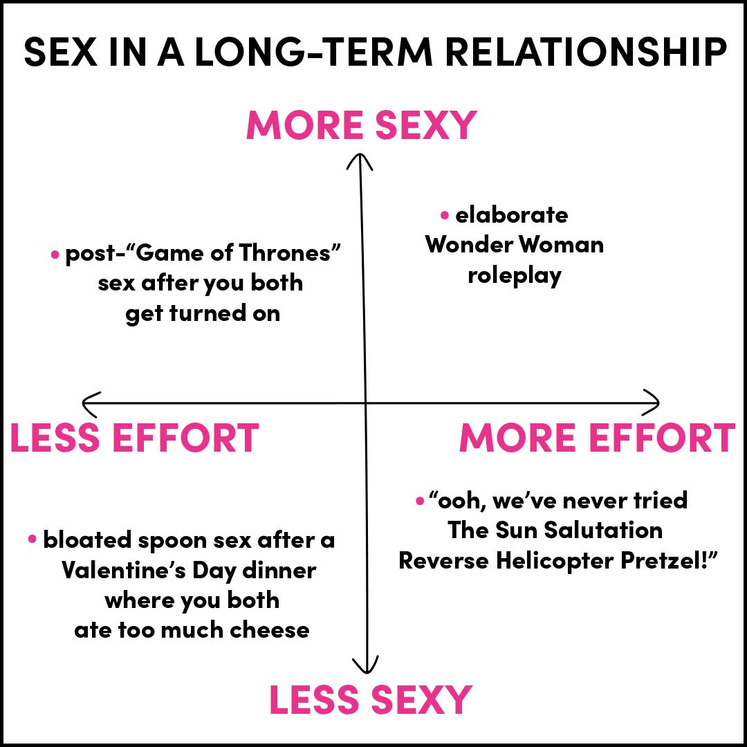 Sex in a long term relationship