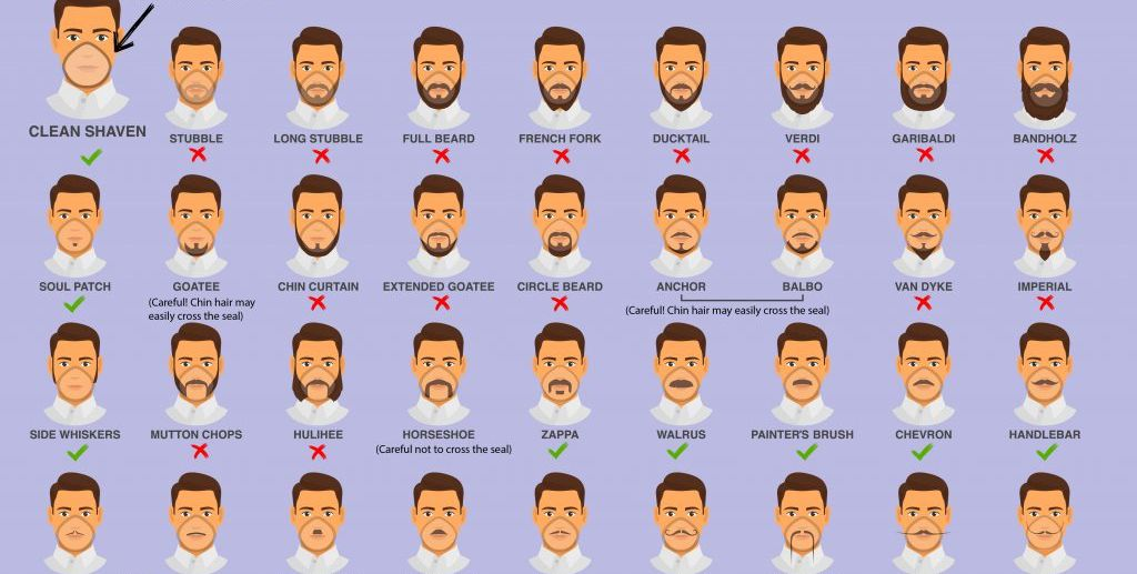 Can Facial Hair Boost Coronavirus Risk? Let's Take a Closer Look at That Viral CDC Chart