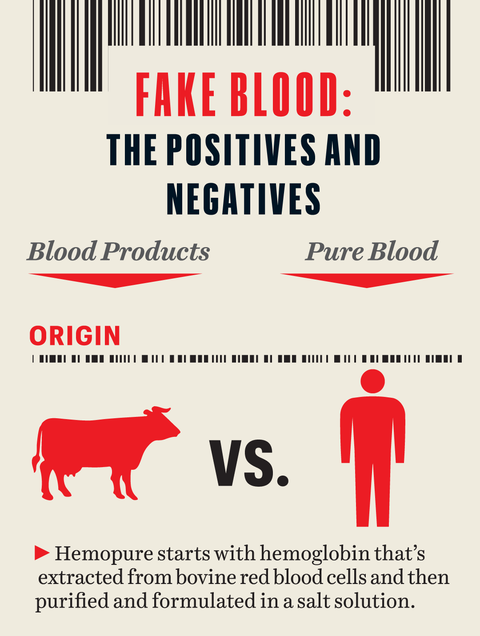 graphic   hemopure stats with hemoglobin that's extracted from bovine red blood cells and then purified and formulated in a salt solution