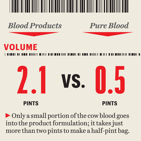 graphic  only a small portion of the cow blood goes into the product formulation it takes just more than two pints to make a half pint bag