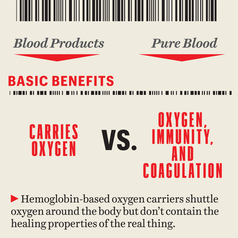 graphic  hemoglobin based oxygen carriers shuttle oxygen around the body but don't contain the healing properties of the real thing