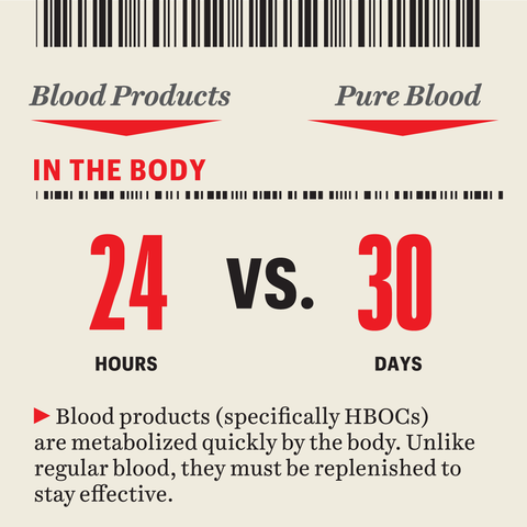 graphic  blood products specifically hbocs are metabolized quickly by the body unlike regular blood, they must be replenished to stay effective
