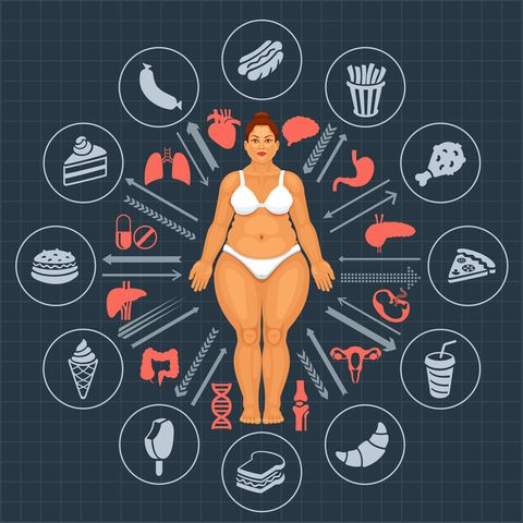 fat woman danger of obesity