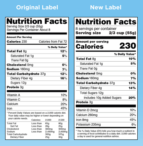 The Nutrition Label on Your Food Is About to Look Different