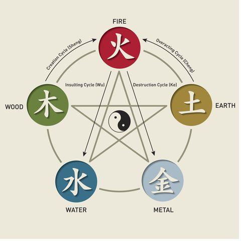 five element cycles – wu xing