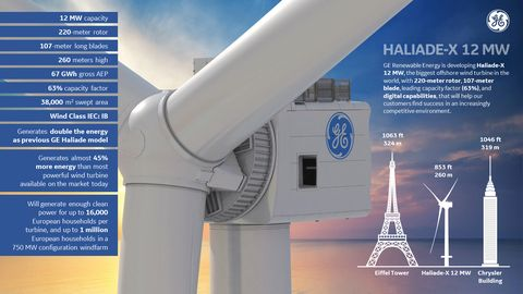 Ge Is Building The World S Largest Wind Turbine In The