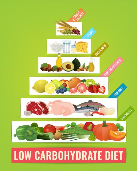 low carbohydrate diet poster in modern style  colorful vector illustration with food categories isolated on a bright green background healthy eating concept vertical image