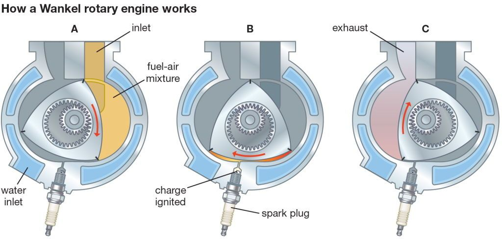 mazda wankel rotary engine how the rotary engine works rh popularmechanics com wankel rotary engine explained Animated Rotary Engine Diagram