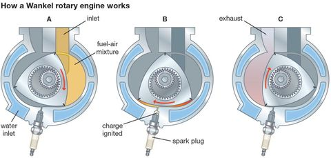 Mazda Wankel Rotary Engine | How the Rotary Engine WorksPopular Mechanics