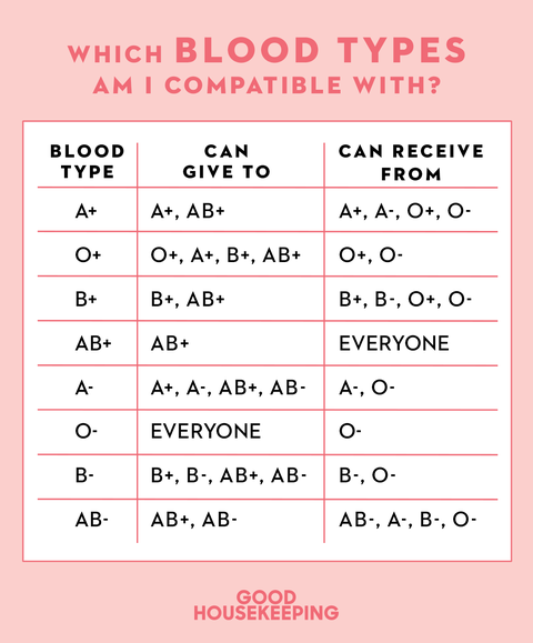 How To Find Out Your Blood Type Easily Blood Type Chart Facts