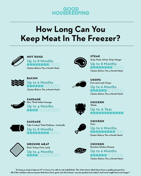 How Long Does Frozen Meat Last How To Safely Store Meat In The Freezer
