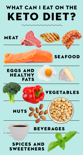 what food is in a keto diet