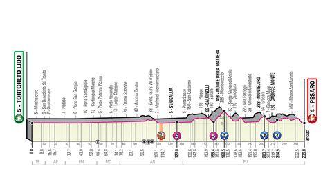 Etappe-overzicht Giro d'Italia 2019