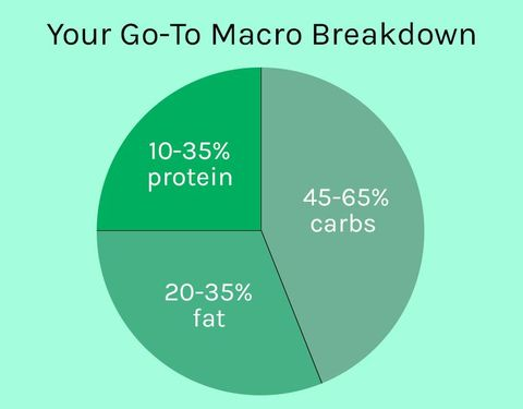 How to count macros for weight loss what are macros and can they image ccuart Images