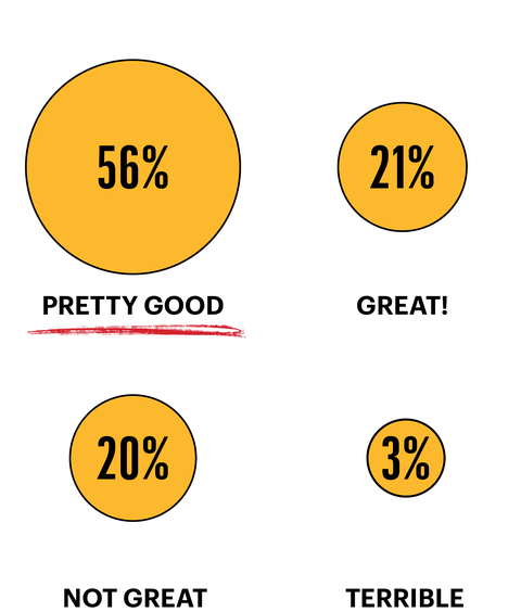 56 percent felt pretty good