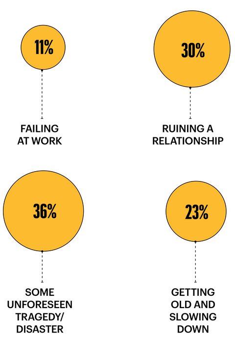 failing at work 11 percent ruining a relationship 30 percent some unforeseen tragedy or disaster 36 percent getting old and slowing down 23 percent