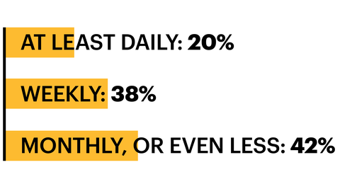 at least daily 20 percent weekly 38 percent monthly or even less 42 percent