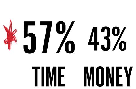 time 57 percent money 43 percent