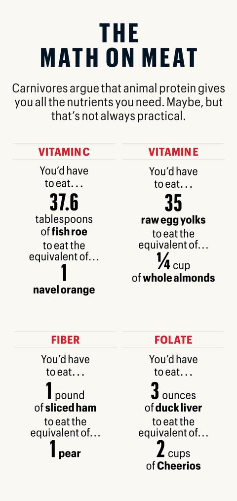 carnivore diet for beginners 2 week plan