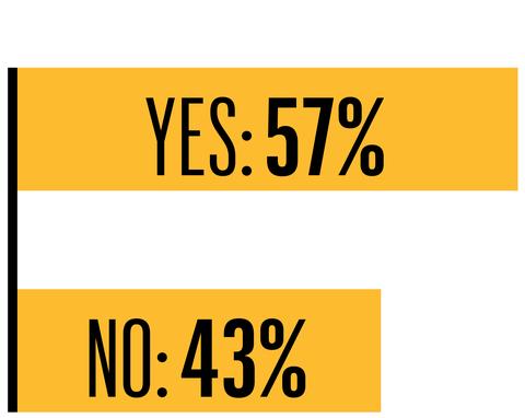 57 percent yes 43 percent no