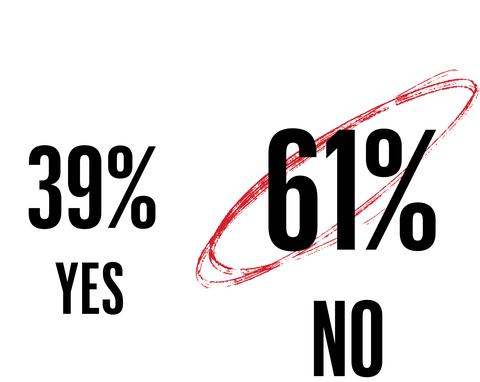 39 percent yes 61 percent no