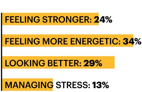 feeling stronger 24 percent feeling more energetic 34 percent looking better 29 percent managing stress 13 percent