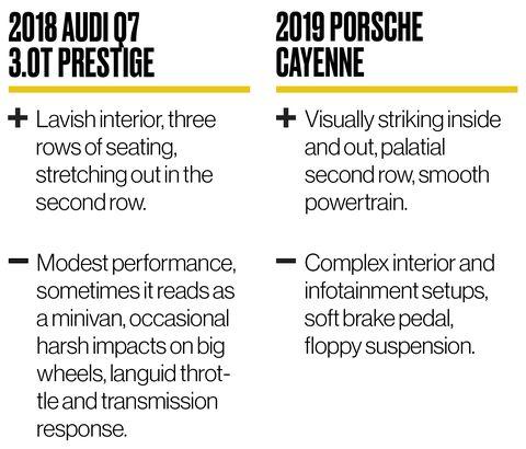 2018 Audi Q7 vs 2019 Porsche Cayenne: Luxury SUV Comparison