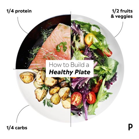 plate portion sizes