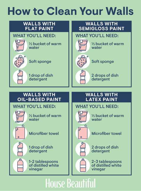 Everything You Need To Know Clean Your Walls