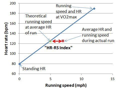 "Tracking Fitness With the ""Heart Rate-Running Speed Index"""