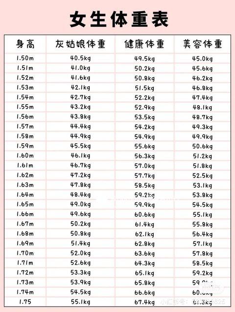 日本瘋傳體重