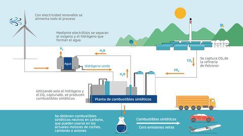 Repsol confirma la fabricación de un combustible sintético.