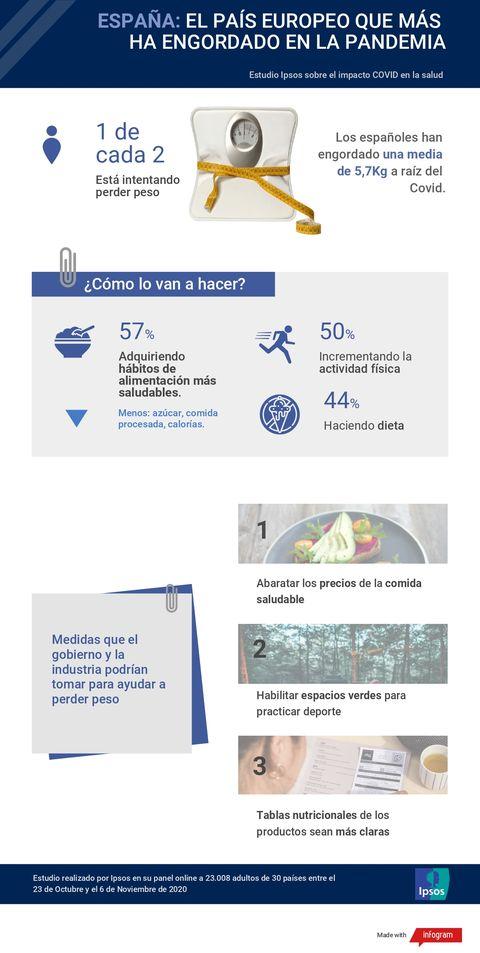 infografía sobre un estudio que refleja el peso que los españoles han ganado durante la pandemia de covid 19