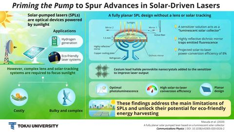 solar driven laser diagram