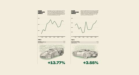 collector cars stock market