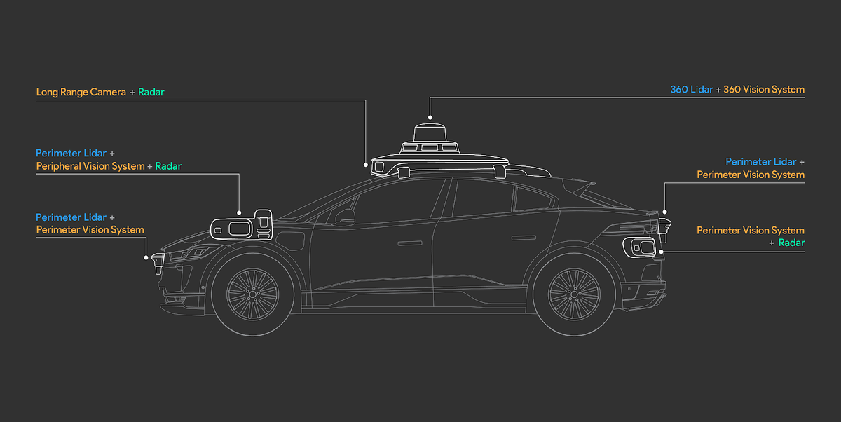 Waymo Reveals Details on 5th-Gen Self-Driving Jaguar I-Pace