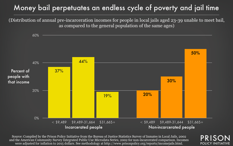 graphic showing the income distribution of those who are and are not incarcerated, with lower levels of annual income for incarcerated populations