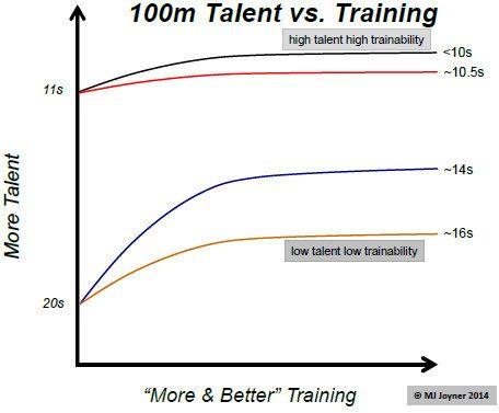 Talent v  Training in Runners | Runner's World