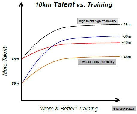 Talent v. Training in Runners
