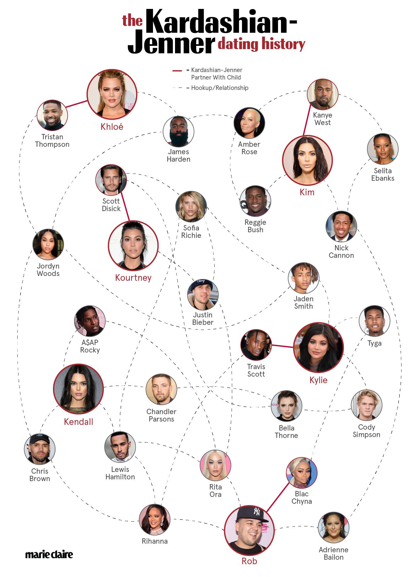 Kendall Kardashian dating historia